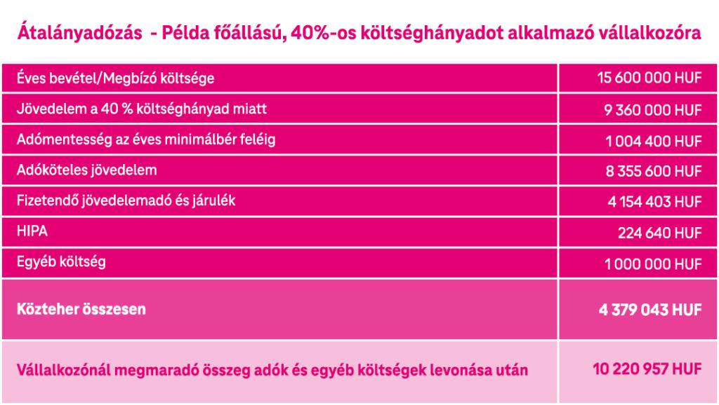 Telekom Hello Biznisz Szakértői Táblázat Kreatív